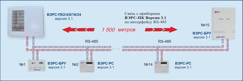 Компания ООО «МПП ВЭРС»